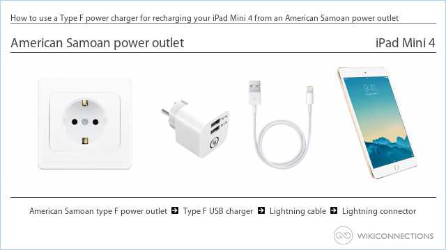 How to use a Type F power charger for recharging your iPad Mini 4 from an American Samoan power outlet
