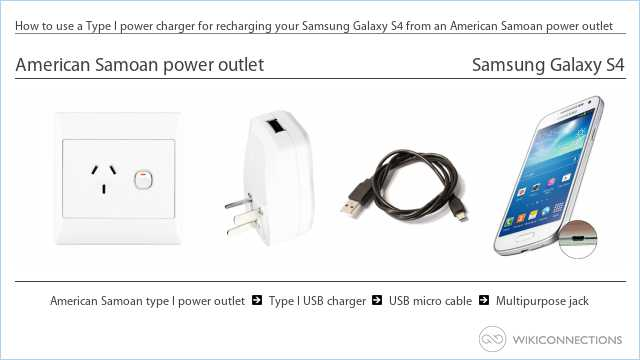 How to use a Type I power charger for recharging your Samsung Galaxy S4 from an American Samoan power outlet