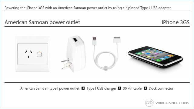 Powering the iPhone 3GS with an American Samoan power outlet by using a 3 pinned Type J USB adapter