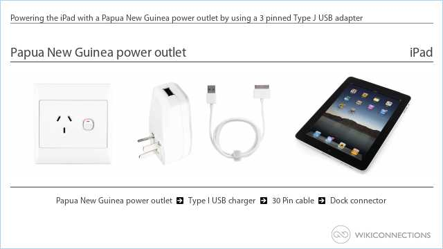 Powering the iPad with a Papua New Guinea power outlet by using a 3 pinned Type J USB adapter