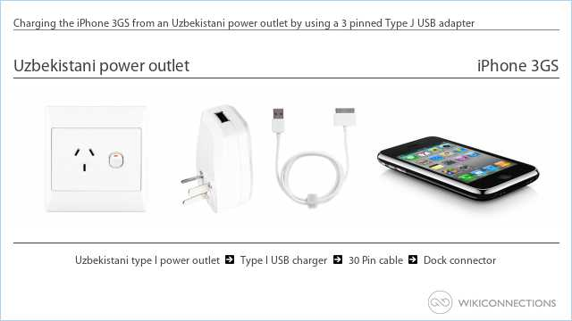 Charging the iPhone 3GS from an Uzbekistani power outlet by using a 3 pinned Type J USB adapter