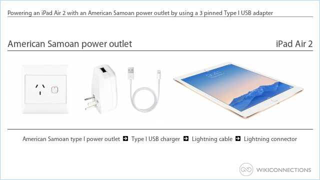 Powering an iPad Air 2 with an American Samoan power outlet by using a 3 pinned Type I USB adapter