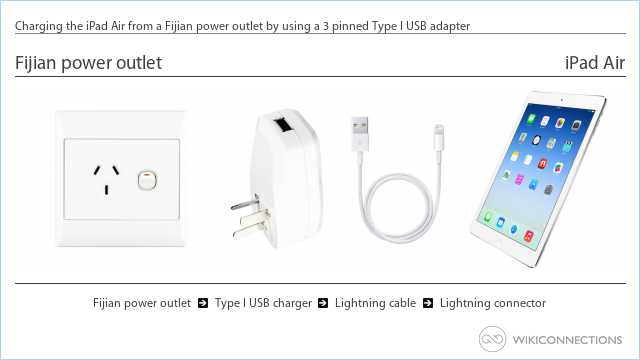 Charging the iPad Air from a Fijian power outlet by using a 3 pinned Type I USB adapter