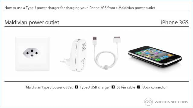 How to use a Type J power charger for charging your iPhone 3GS from a Maldivian power outlet
