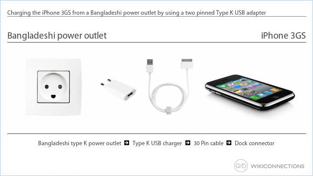 Charging the iPhone 3GS from a Bangladeshi power outlet by using a two pinned Type K USB adapter