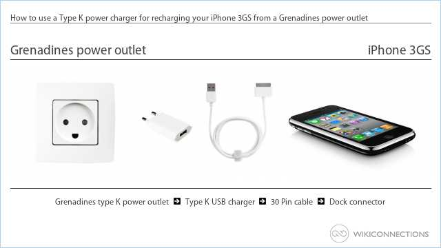 How to use a Type K power charger for recharging your iPhone 3GS from a Grenadines power outlet