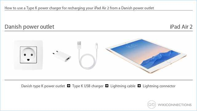 How to use a Type K power charger for recharging your iPad Air 2 from a Danish power outlet