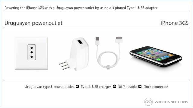 Powering the iPhone 3GS with a Uruguayan power outlet by using a 3 pinned Type L USB adapter