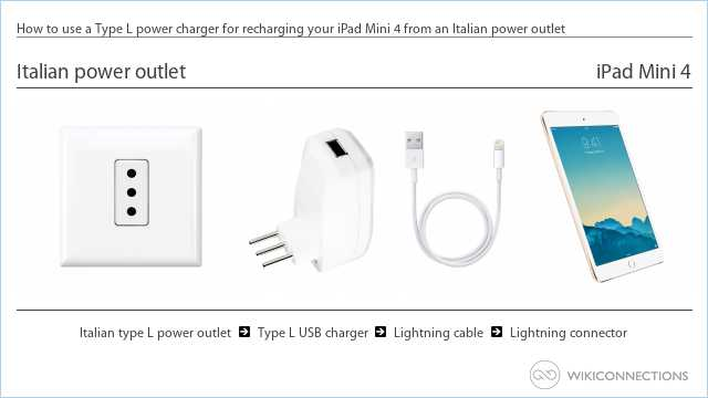 How to use a Type L power charger for recharging your iPad Mini 4 from an Italian power outlet