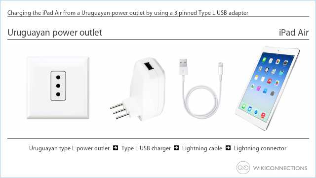 Charging the iPad Air from a Uruguayan power outlet by using a 3 pinned Type L USB adapter