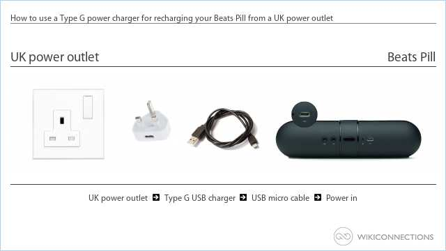 How to use a Type G power charger for recharging your Beats Pill from a UK power outlet