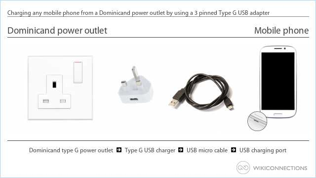 Charging any mobile phone from a Dominicand power outlet by using a 3 pinned Type G USB adapter