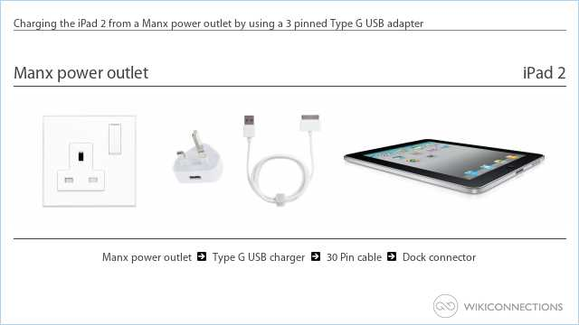Charging the iPad 2 from a Manx power outlet by using a 3 pinned Type G USB adapter