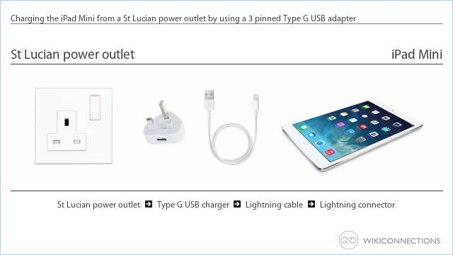 Charging the iPad Mini from a St Lucian power outlet by using a 3 pinned Type G USB adapter