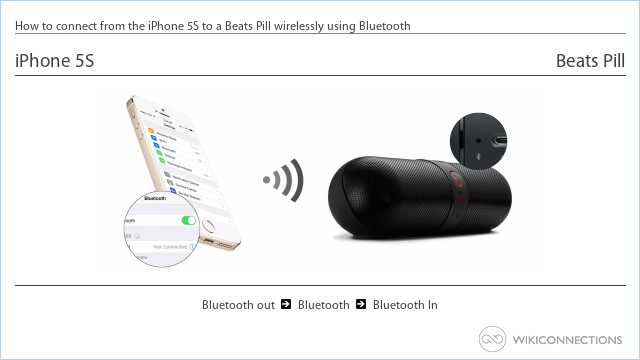 How to connect from the iPhone 5S to a Beats Pill wirelessly using Bluetooth