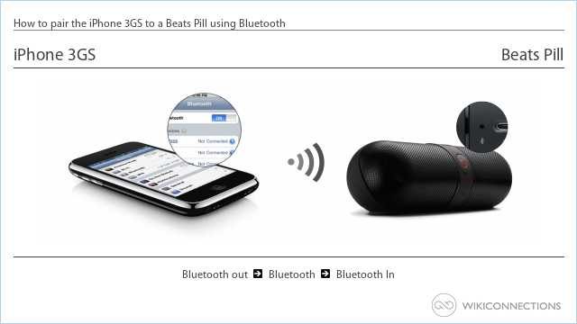 How to pair the iPhone 3GS to a Beats Pill using Bluetooth