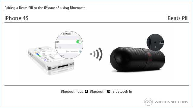Pairing a Beats Pill to the iPhone 4S using Bluetooth