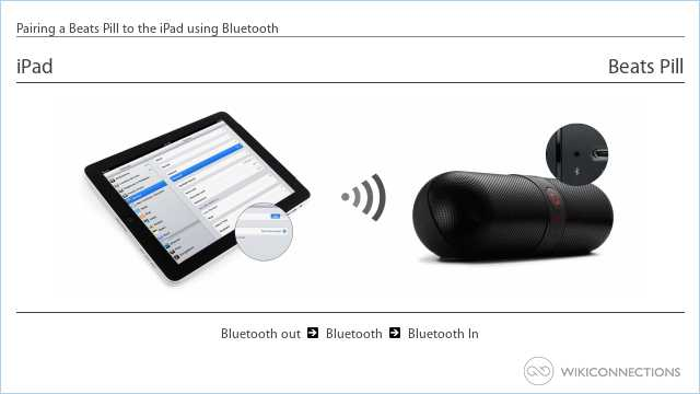 Pairing a Beats Pill to the iPad using Bluetooth