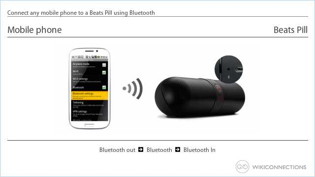 Connect any mobile phone to a Beats Pill using Bluetooth