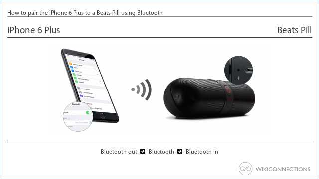 How to pair the iPhone 6 Plus to a Beats Pill using Bluetooth