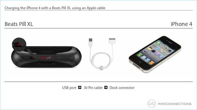 Charging the iPhone 4 with a Beats Pill XL using an Apple cable