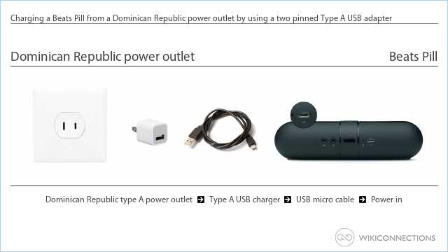Charging a Beats Pill from a Dominican Republic power outlet by using a two pinned Type A USB adapter