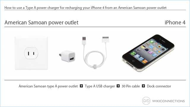 How to use a Type A power charger for recharging your iPhone 4 from an American Samoan power outlet
