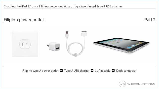 Charging the iPad 2 from a Filipino power outlet by using a two pinned Type A USB adapter