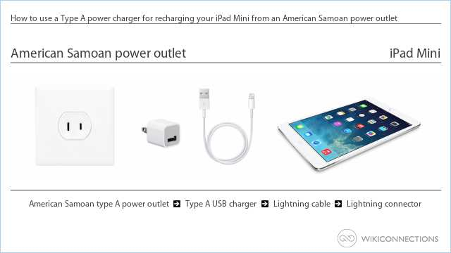 How to use a Type A power charger for recharging your iPad Mini from an American Samoan power outlet
