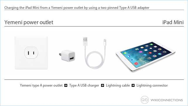 Charging the iPad Mini from a Yemeni power outlet by using a two pinned Type A USB adapter