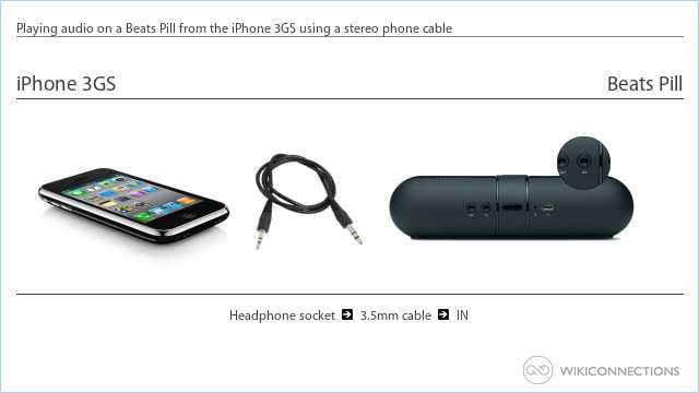 Playing audio on a Beats Pill from the iPhone 3GS using a stereo phone cable