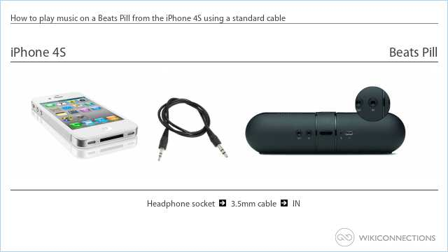 How to play music on a Beats Pill from the iPhone 4S using a standard cable