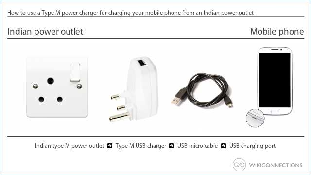 How to use a Type M power charger for charging your mobile phone from an Indian power outlet