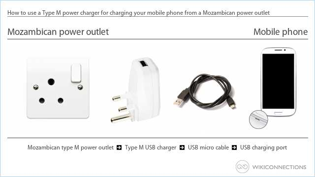How to use a Type M power charger for charging your mobile phone from a Mozambican power outlet