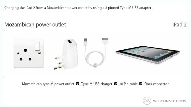 Charging the iPad 2 from a Mozambican power outlet by using a 3 pinned Type M USB adapter