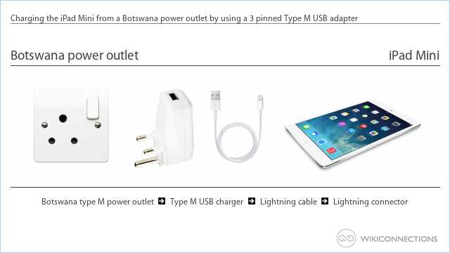 Charging the iPad Mini from a Botswana power outlet by using a 3 pinned Type M USB adapter