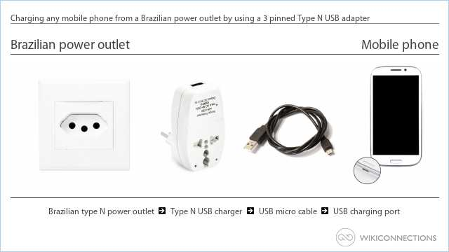 Charging any mobile phone from a Brazilian power outlet by using a 3 pinned Type N USB adapter