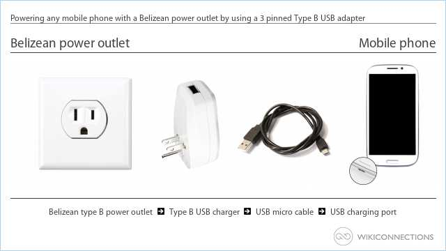 Powering any mobile phone with a Belizean power outlet by using a 3 pinned Type B USB adapter