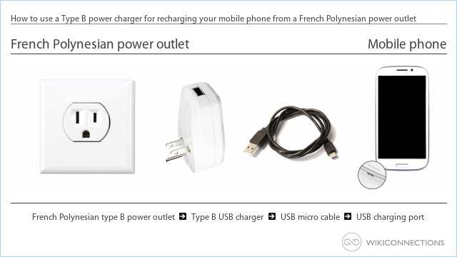 How to use a Type B power charger for recharging your mobile phone from a French Polynesian power outlet