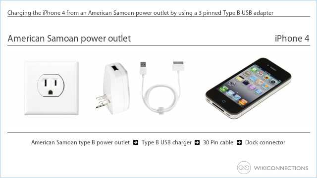 Charging the iPhone 4 from an American Samoan power outlet by using a 3 pinned Type B USB adapter