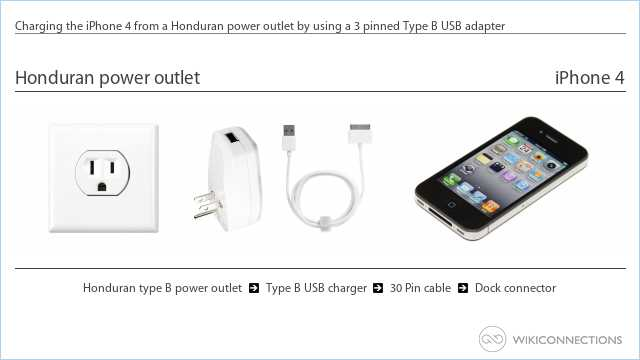 Charging the iPhone 4 from a Honduran power outlet by using a 3 pinned Type B USB adapter