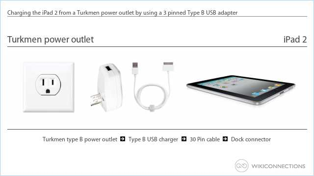 Charging the iPad 2 from a Turkmen power outlet by using a 3 pinned Type B USB adapter