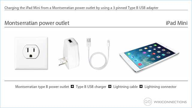 Charging the iPad Mini from a Montserratian power outlet by using a 3 pinned Type B USB adapter