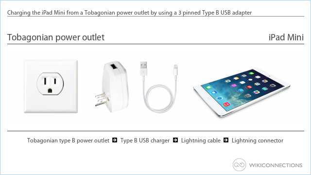 Charging the iPad Mini from a Tobagonian power outlet by using a 3 pinned Type B USB adapter