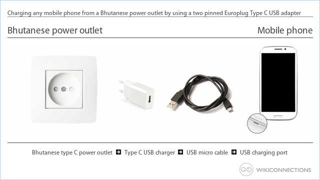 Charging any mobile phone from a Bhutanese power outlet by using a two pinned Europlug Type C USB adapter