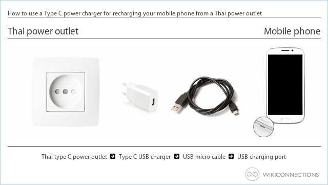 How to use a Type C power charger for recharging your mobile phone from a Thai power outlet