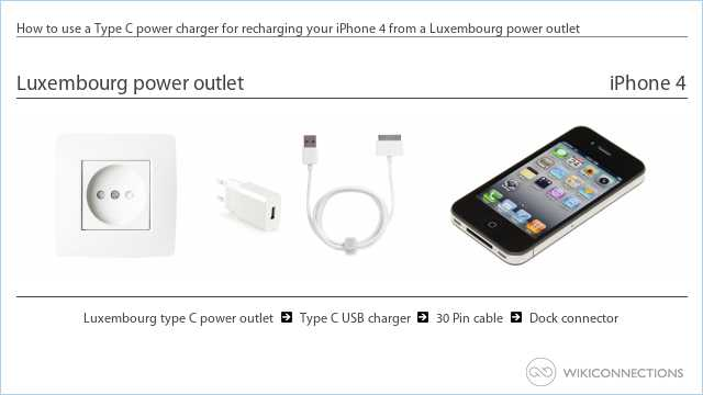 How to use a Type C power charger for recharging your iPhone 4 from a Luxembourg power outlet
