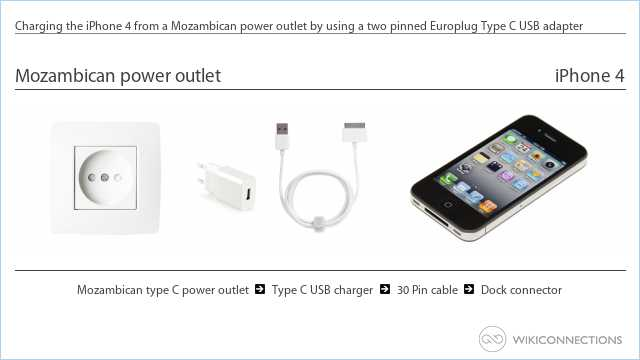 Charging the iPhone 4 from a Mozambican power outlet by using a two pinned Europlug Type C USB adapter