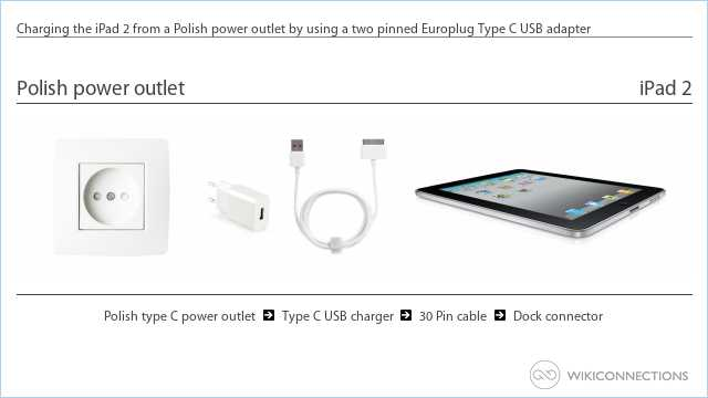 Charging the iPad 2 from a Polish power outlet by using a two pinned Europlug Type C USB adapter