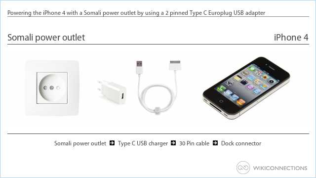Powering the iPhone 4 with a Somali power outlet by using a 2 pinned Type C Europlug USB adapter